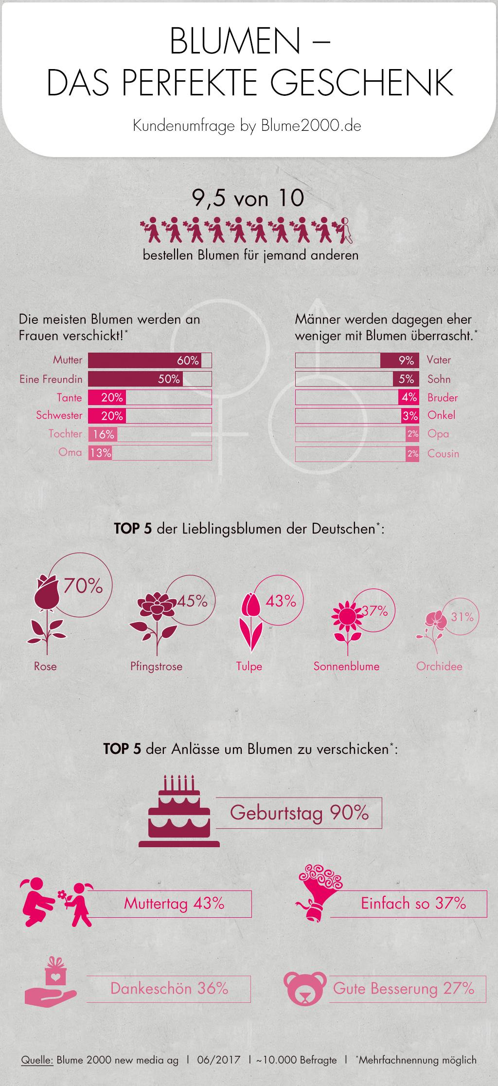 Infografik: An diese Personen und zu diesen Anlässen werden in Deutschland Blumen verschickt